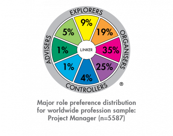 TMP Norm Major Role Distribution Sep20 Profession ProjectManager